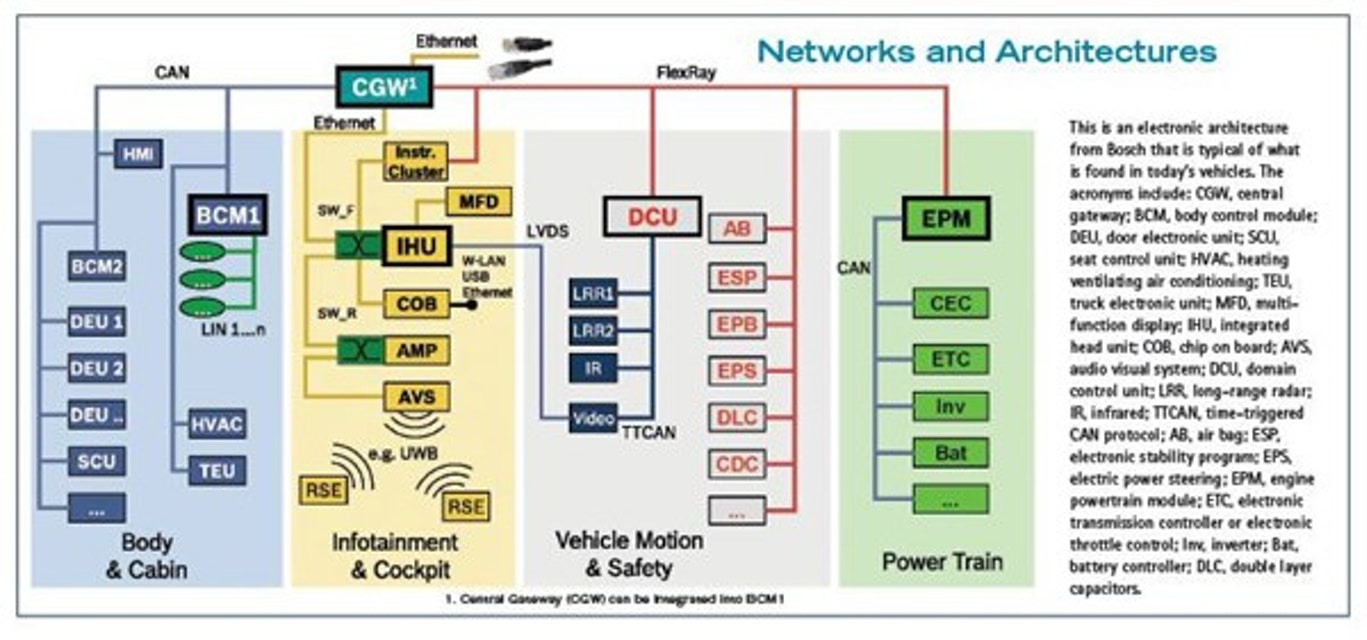 Your Really Smart Car Automotive Design Production Block Diagram Of Vehicle